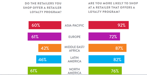 Nielson Report Loyalty