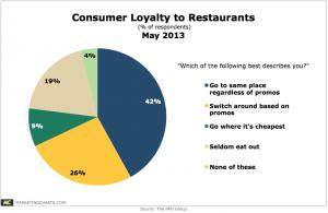 Restaurant Stats chart