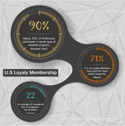 US loyalty membership