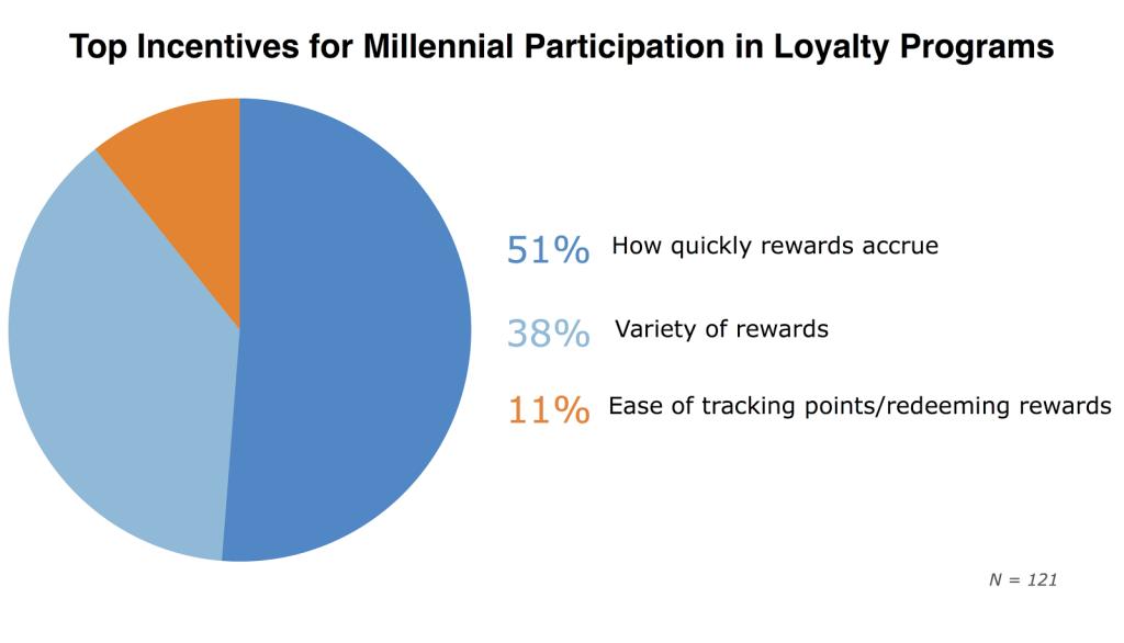 millennials-loyalty-.png