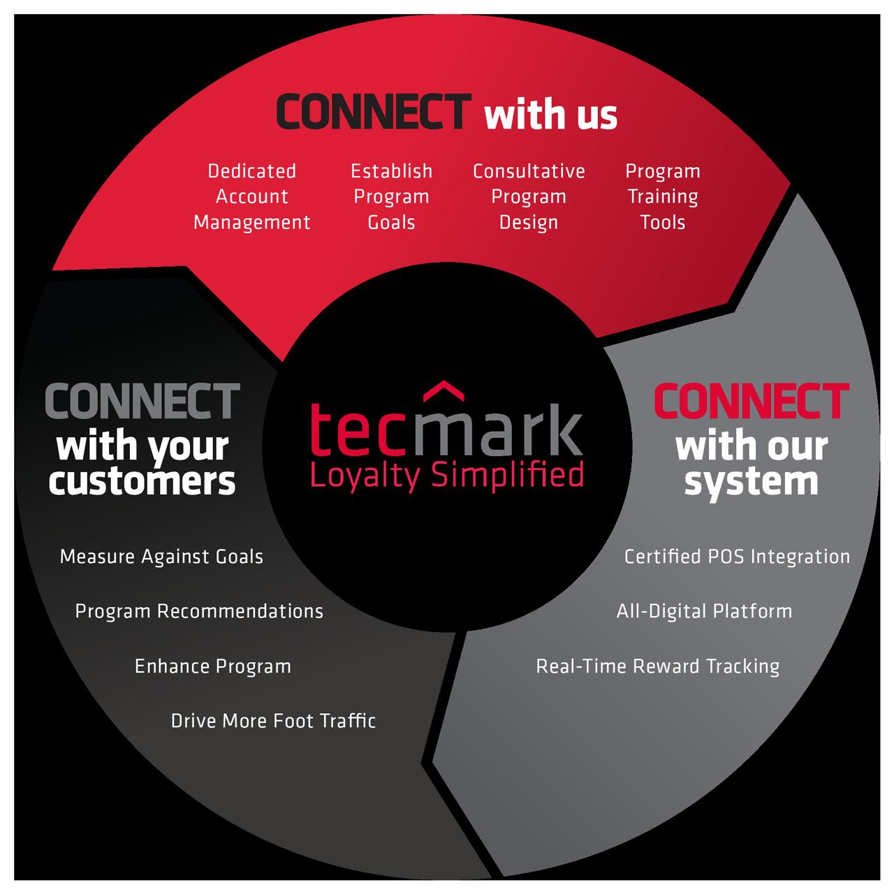 Tecmark-Proven-Process-Infographic-1280px